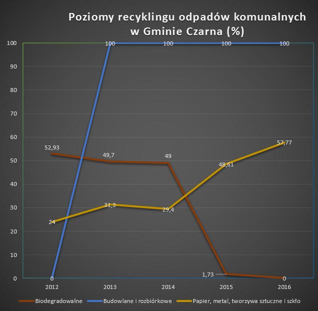 - poziomy_recyklingu_2016.png